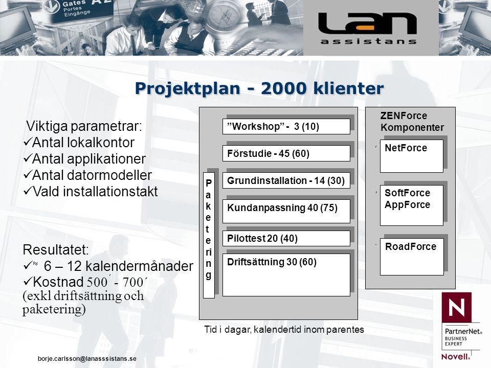 borje.carlsson@lanasssistans.se Projektplan - 2000 klienter Workshop - 3 (10) NetForce SoftForce AppForce SoftForce AppForce RoadForce ZENForce Komponenter Förstudie - 45 (60) Grundinstallation - 14 (30) Kundanpassning 40 (75) Pilottest 20 (40) Driftsättning 30 (60) Viktiga parametrar: Antal lokalkontor Antal applikationer Antal datormodeller Vald installationstakt Paketering Resultatet:  6 – 12 kalendermånader Kostnad 500 ´ - 700´ (exkl driftsättning och paketering) Tid i dagar, kalendertid inom parentes