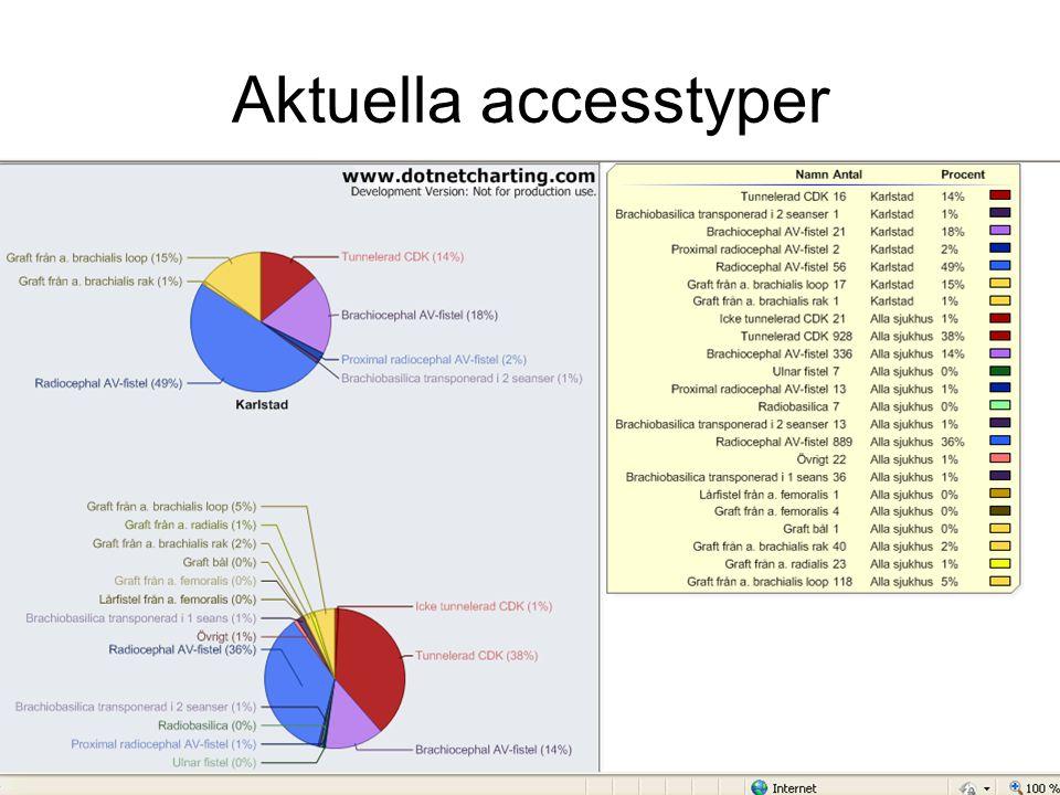 Aktuella accesstyper
