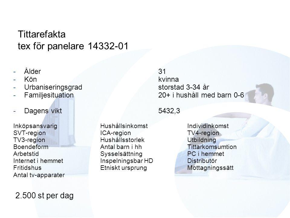 Tittarefakta tex för panelare 14332-01 -Ålder31 -Könkvinna -Urbaniseringsgradstorstad 3-34 år -Familjesituation20+ i hushåll med barn 0-6 -Dagens vikt5432,3 InköpsansvarigHushållsinkomstIndividinkomst SVT-regionICA-regionTV4-region TV3-regionHushållsstorlekUtbildning BoendeformAntal barn i hhTittarkomsumtion ArbetstidSysselsättningPC i hemmet Internet i hemmetInspelningsbar HDDistributör FritidshusEtniskt ursprungMottagningssätt Antal tv-apparater 2.500 st per dag