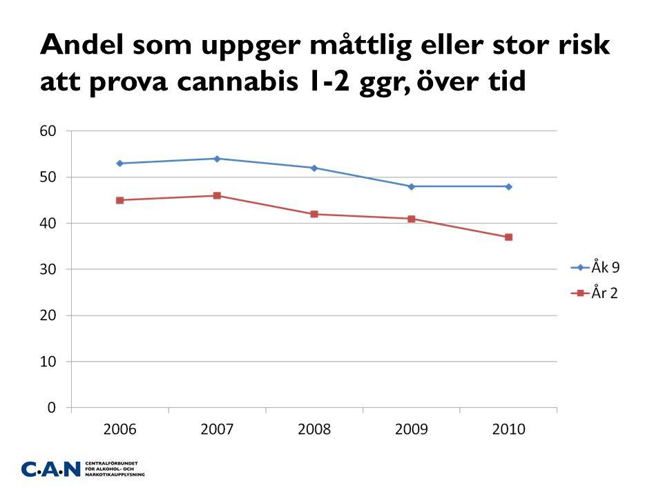 Andel som uppger måttlig eller stor risk att prova cannabis 1-2 ggr, över tid