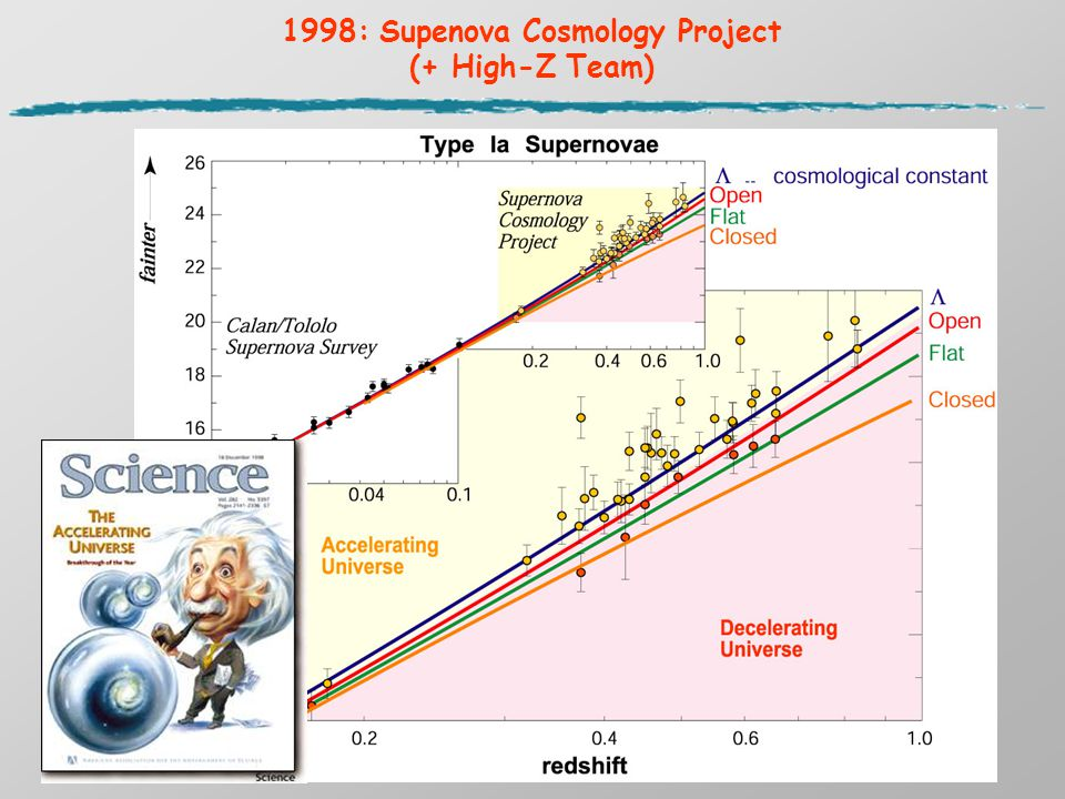 1998: Supenova Cosmology Project (+ High-Z Team) Supernova Cosmology Project (SCP)