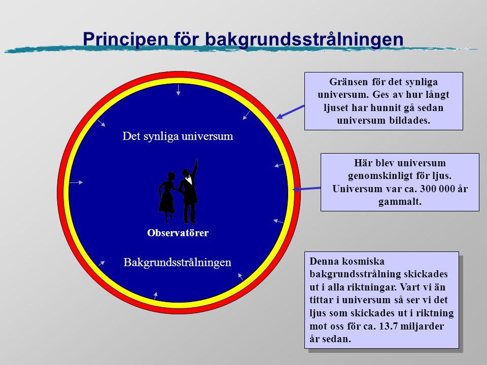 Principen för bakgrundsstrålningen Observatörer Denna kosmiska bakgrundsstrålning skickades ut i alla riktningar. Vart vi än tittar i universum så ser
