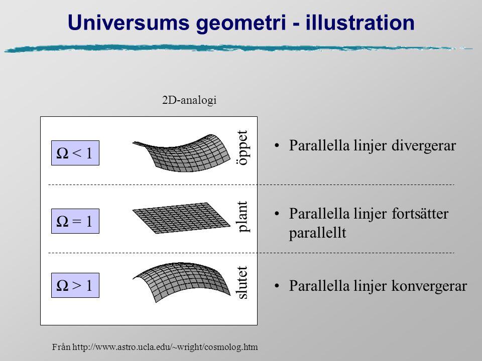 Universums geometri - illustration Från http://www.astro.ucla.edu/~wright/cosmolog.htm Parallella linjer divergerar Parallella linjer fortsätter paral