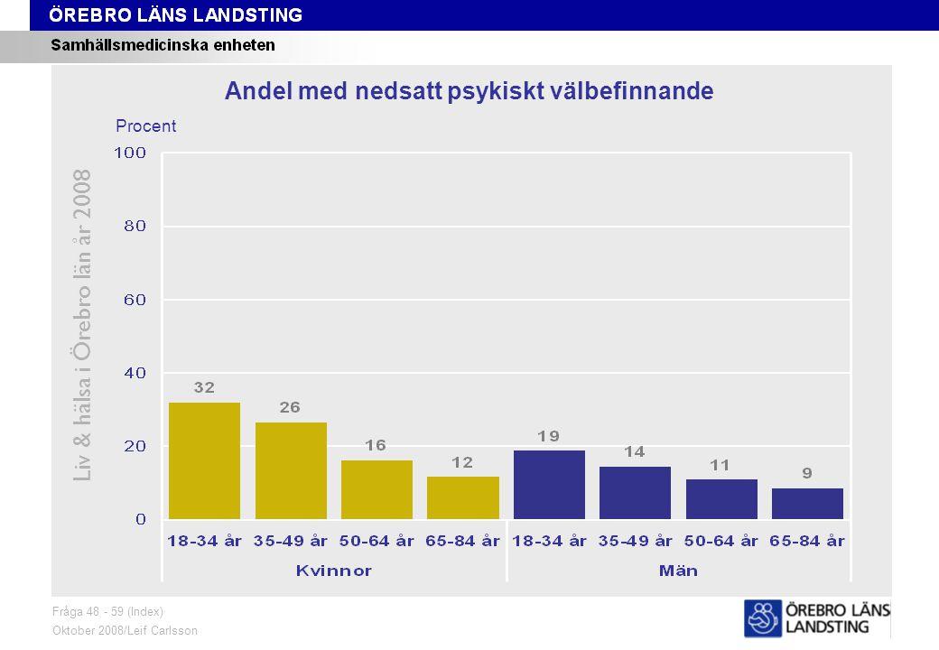 Fråga 48-59, ålder och kön Liv & hälsa i Örebro län år 2008 Fråga 48 - 59 (Index) Oktober 2008/Leif Carlsson Procent Andel med nedsatt psykiskt välbefinnande