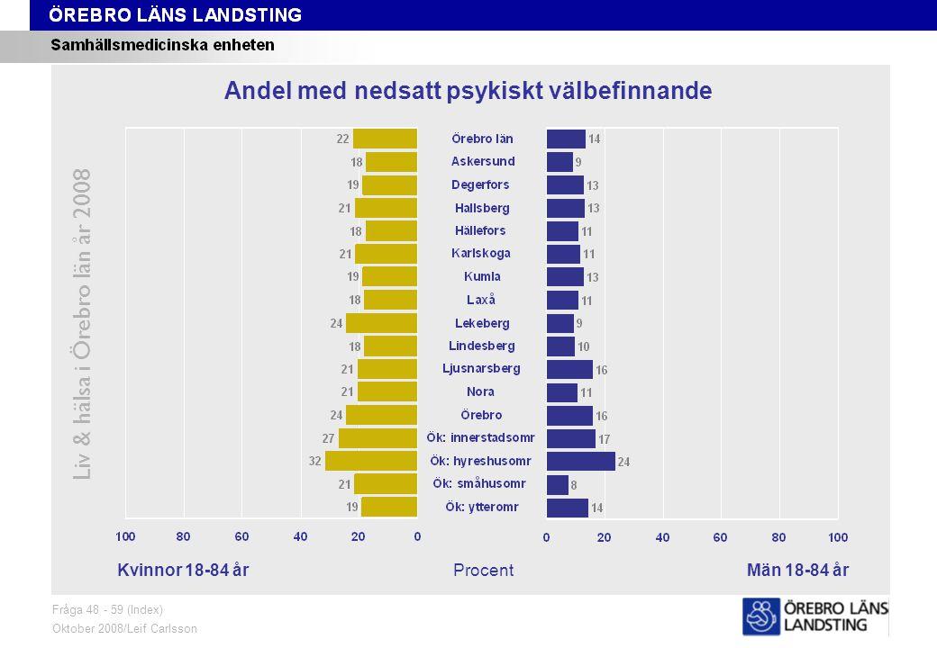 Fråga 48-59, kön och område Liv & hälsa i Örebro län år 2008 Fråga 48 - 59 (Index) Oktober 2008/Leif Carlsson ProcentKvinnor 18-84 årMän 18-84 år Andel med nedsatt psykiskt välbefinnande