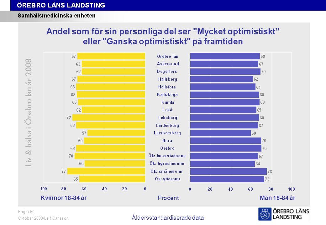 Fråga 60, kön och område, åldersstandardiserade data Liv & hälsa i Örebro län år 2008 Fråga 60 Oktober 2008/Leif Carlsson Åldersstandardiserade data ProcentKvinnor 18-84 årMän 18-84 år Andel som för sin personliga del ser Mycket optimistiskt eller Ganska optimistiskt på framtiden