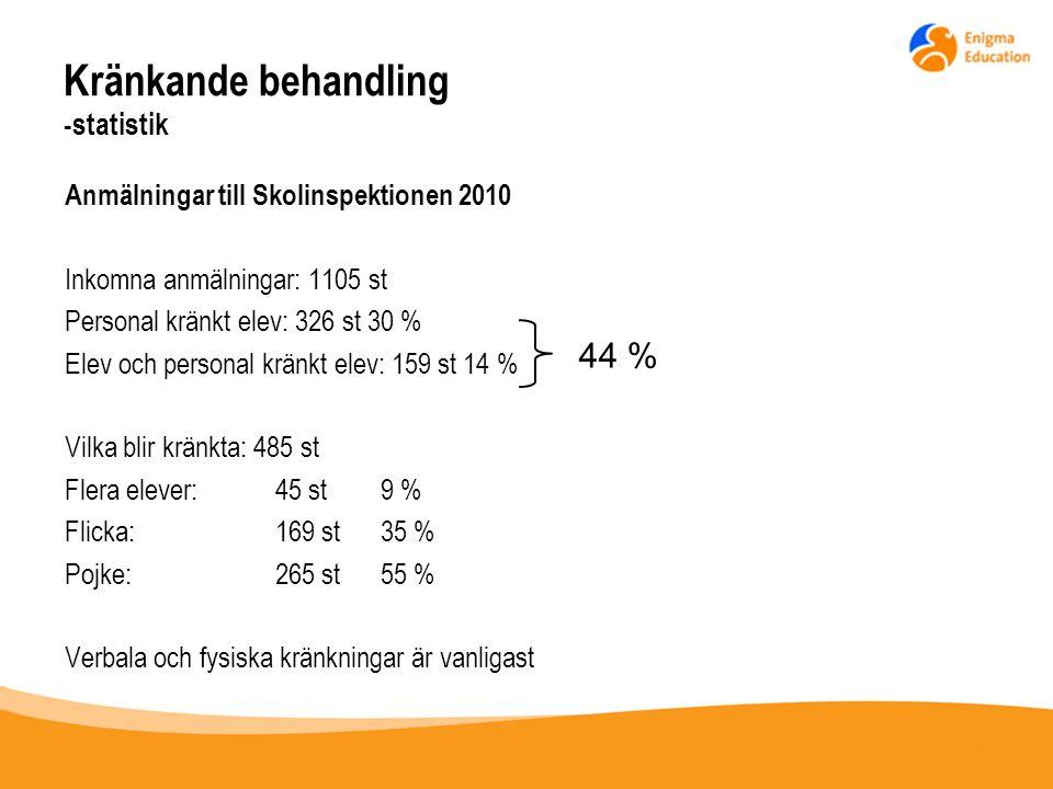 Kränkande behandling -statistik Anmälningar till Skolinspektionen 2010 Inkomna anmälningar: 1105 st Personal kränkt elev: 326 st 30 % Elev och persona