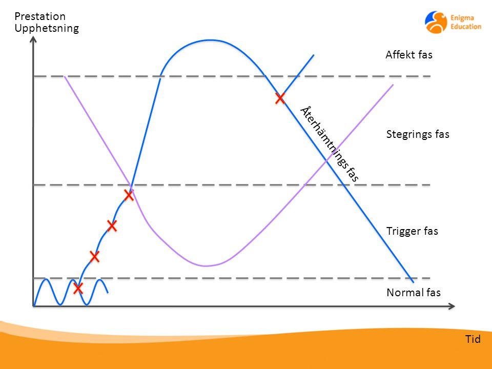Normal fas Trigger fas Stegrings fas Affekt fas Upphetsning Tid Återhämtnings fas Prestation