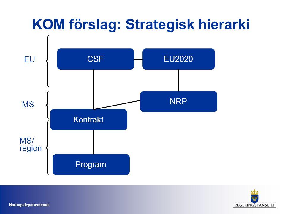Näringsdepartementet KOM förslag: Strategisk hierarki EU2020 CSF NRP Kontrakt Program EU MS MS/ region