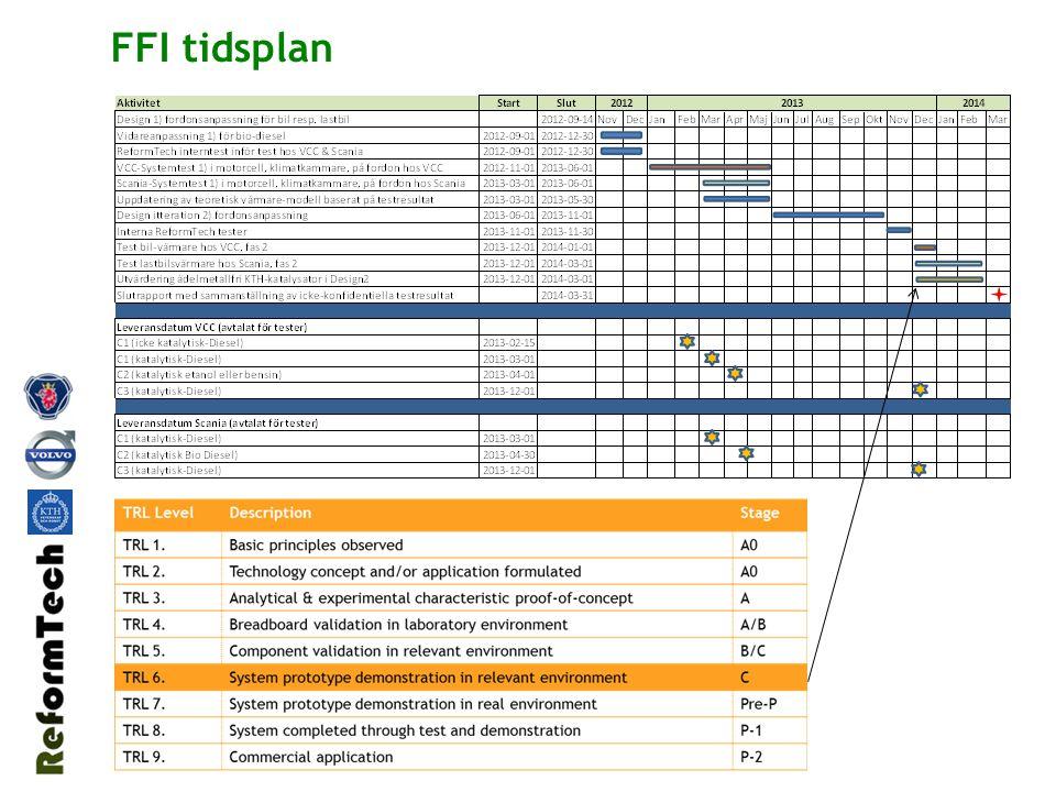 FFI tidsplan