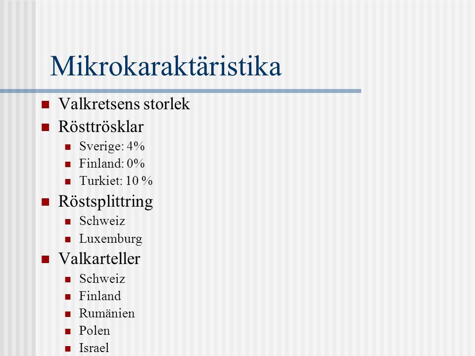 Mikrokaraktäristika Valkretsens storlek Rösttrösklar Sverige: 4% Finland: 0% Turkiet: 10 % Röstsplittring Schweiz Luxemburg Valkarteller Schweiz Finland Rumänien Polen Israel