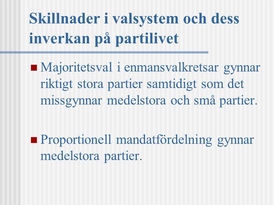 Skillnader i valsystem och dess inverkan på partilivet Majoritetsval i enmansvalkretsar gynnar riktigt stora partier samtidigt som det missgynnar medelstora och små partier.