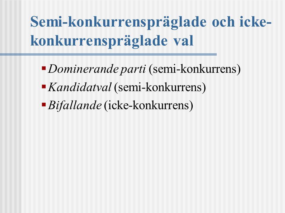 Semi-konkurrenspräglade och icke- konkurrenspräglade val  Dominerande parti (semi-konkurrens)  Kandidatval (semi-konkurrens)  Bifallande (icke-konkurrens)