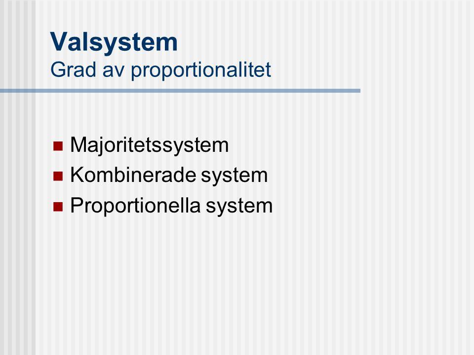 Valsystem Grad av proportionalitet Majoritetssystem Kombinerade system Proportionella system