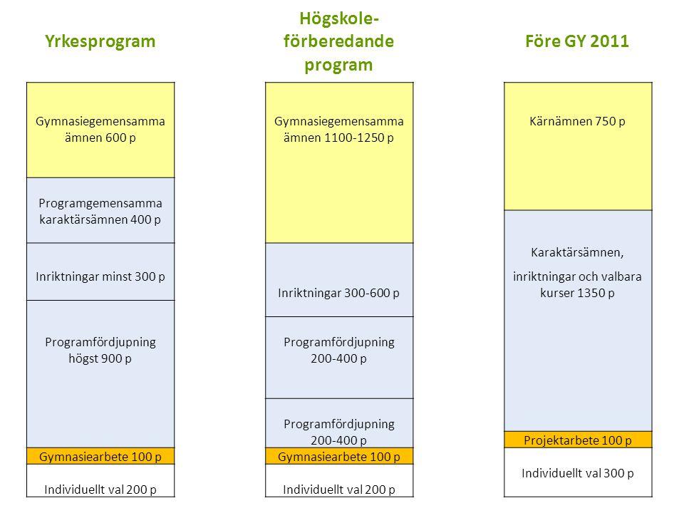 Yrkesprogram Högskole- förberedandeFöre GY 2011 program Gymnasiegemensamma Kärnämnen 750 p ämnen 600 pämnen 1100-1250 p Programgemensamma karaktärsämn