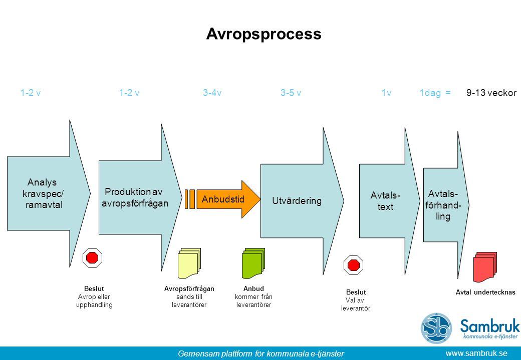 Gemensam plattform för kommunala e-tjänster www.sambruk.se Analys kravspec/ ramavtal Produktion av avropsförfrågan Anbudstid Utvärdering Beslut Avrop
