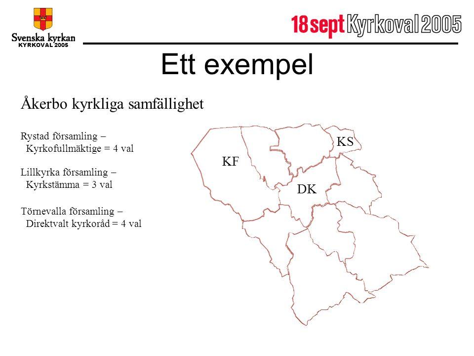 KYRKOVAL 2005 Ett exempel Åkerbo kyrkliga samfällighet Rystad församling – Kyrkofullmäktige = 4 val Lillkyrka församling – Kyrkstämma = 3 val Törneval