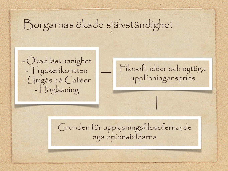 Borgarnas ökade självständighet - Ökad läskunnighet - Tryckerikonsten - Umgås på Caféer - Högläsning Filosofi, idéer och nyttiga uppfinningar sprids G