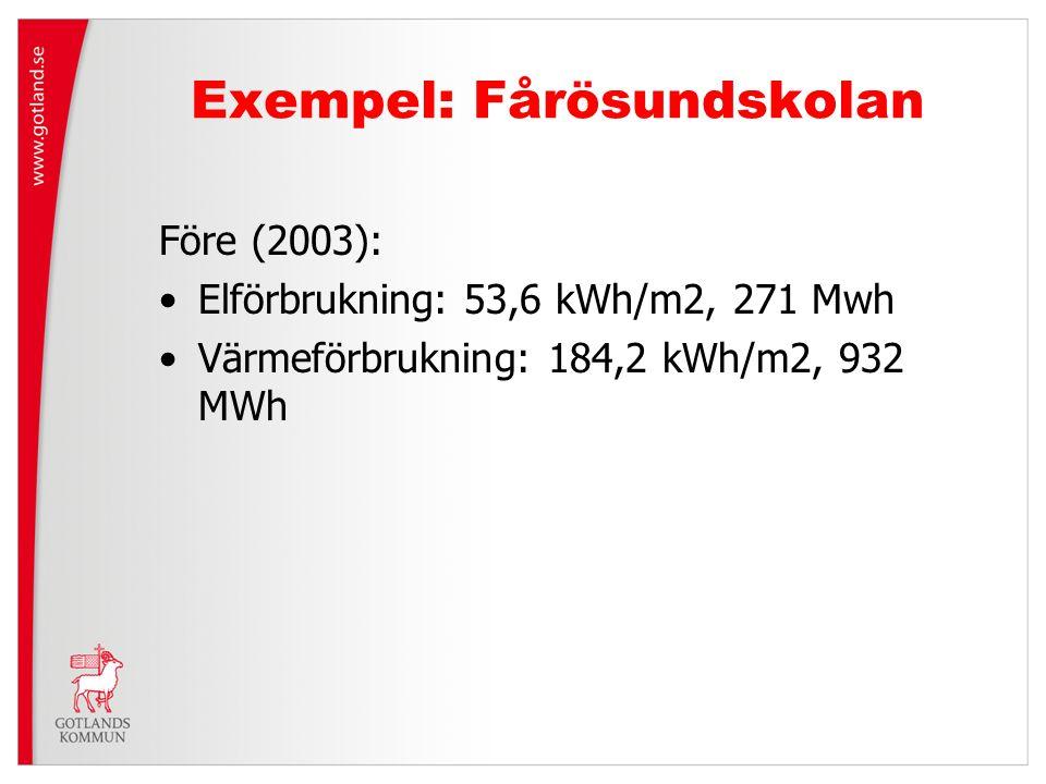 Exempel: Fårösundskolan Före (2003): Elförbrukning: 53,6 kWh/m2, 271 Mwh Värmeförbrukning: 184,2 kWh/m2, 932 MWh