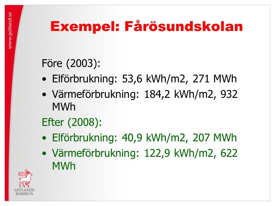 Exempel: Fårösundskolan Före (2003): Elförbrukning: 53,6 kWh/m2, 271 MWh Värmeförbrukning: 184,2 kWh/m2, 932 MWh Efter (2008): Elförbrukning: 40,9 kWh