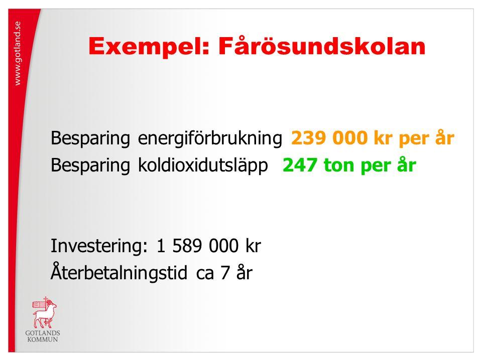 Exempel: Fårösundskolan Besparing energiförbrukning 239 000 kr per år Besparing koldioxidutsläpp 247 ton per år Investering: 1 589 000 kr Återbetalnin