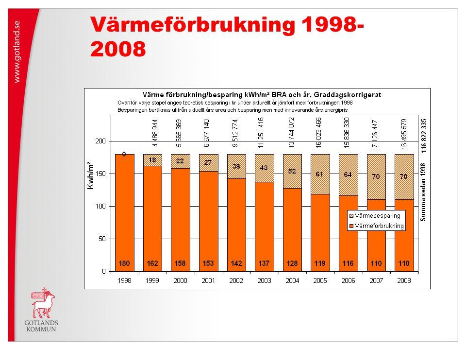 Värmeförbrukning 1998- 2008