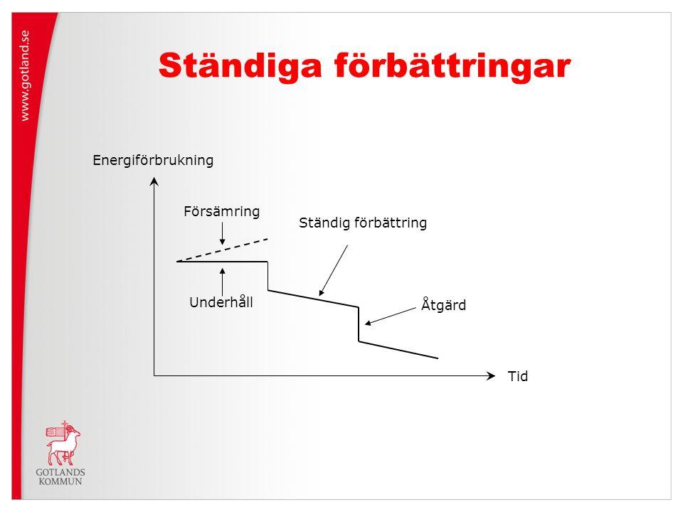 Ständiga förbättringar Ständig förbättring Åtgärd Tid Energiförbrukning Underhåll Försämring