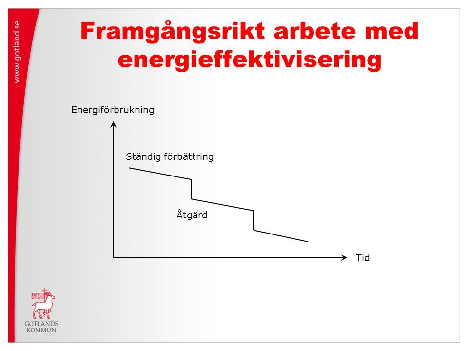 Framgångsrikt arbete med energieffektivisering Ständig förbättring Åtgärd Tid Energiförbrukning