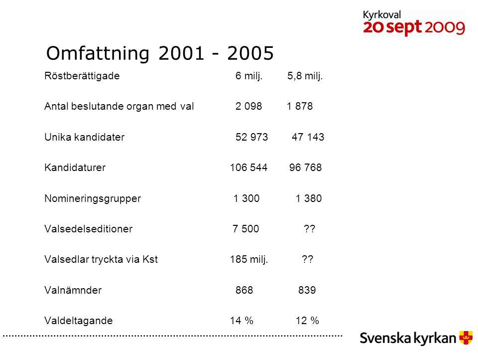 Omfattning 2001 - 2005 Röstberättigade 6 milj.5,8 milj.