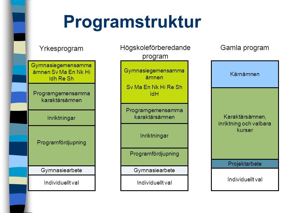 Programstruktur Gymnasiegemensamma ämnen Sv Ma En Nk Hi Re Sh IdH Programgemensamma karaktärsämnen Gymnasiearbete Individuellt val Inriktningar Progra