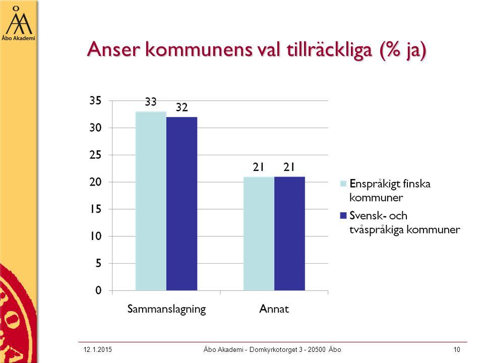 Anser kommunens val tillräckliga (% ja) 12.1.2015Åbo Akademi - Domkyrkotorget 3 - 20500 Åbo10
