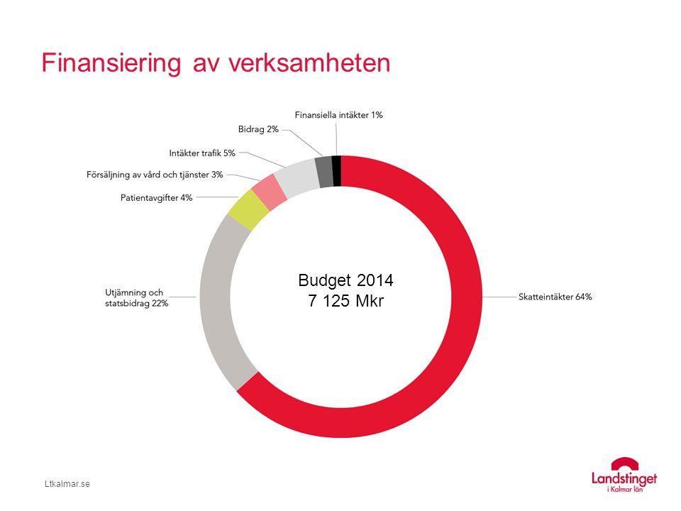 Ltkalmar.se Landstingsskatt – skattesatser 2014  Kalmar11.37  Kronoberg11.21  Jönköping11.21  Blekinge11.19  Östergötland10.67 Landsting Kronor