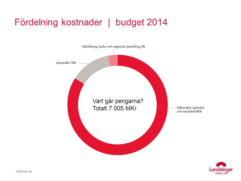 Ltkalmar.se Nästan 6000 anställda
