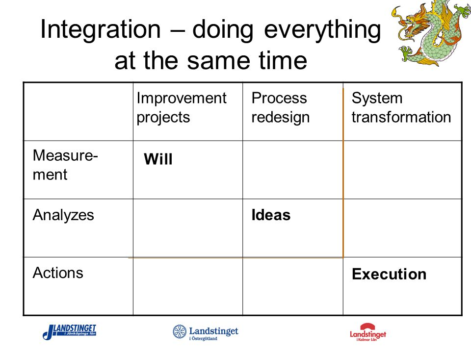 Integration – doing everything at the same time Will Ideas Execution Measure- ment Analyzes Actions Improvement projects Process redesign System transformation