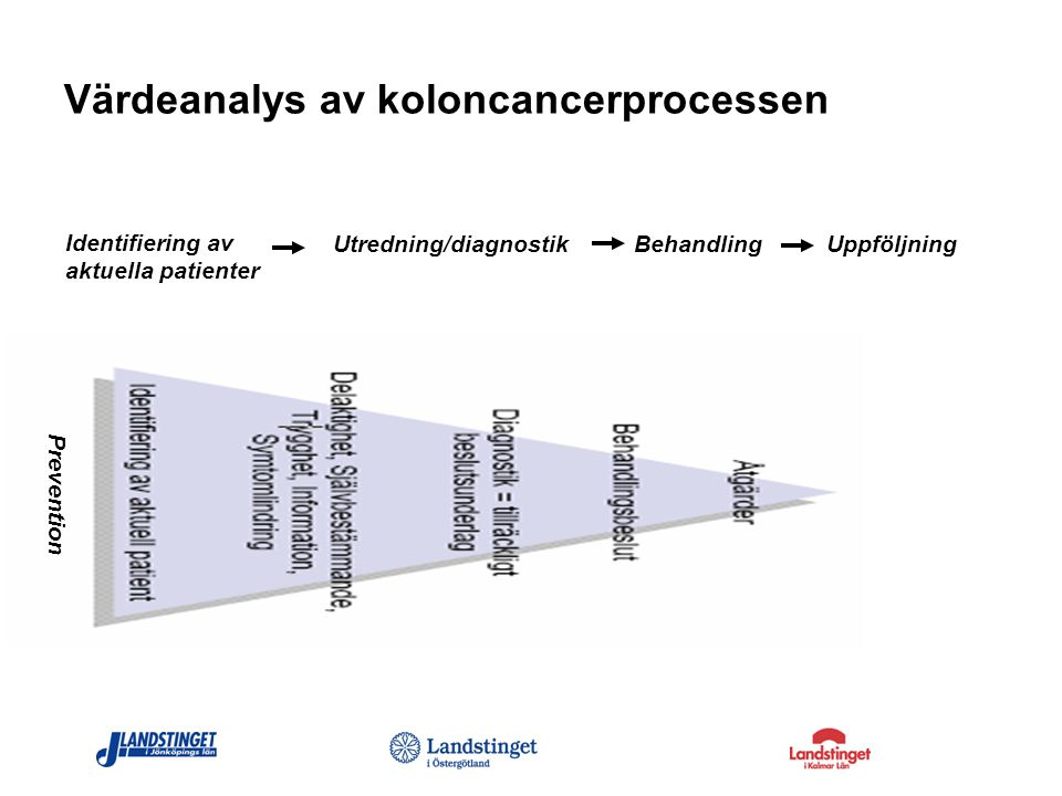 Värdeanalys av koloncancerprocessen Identifiering av aktuella patienter Utredning/ diagnostik BehandlingUppföljning Värdeskapande Icke värdeskapande Värdeskapande Icke värdeskapande Värdeskapande Icke värdeskapande Värdeskapande Icke värdeskapande