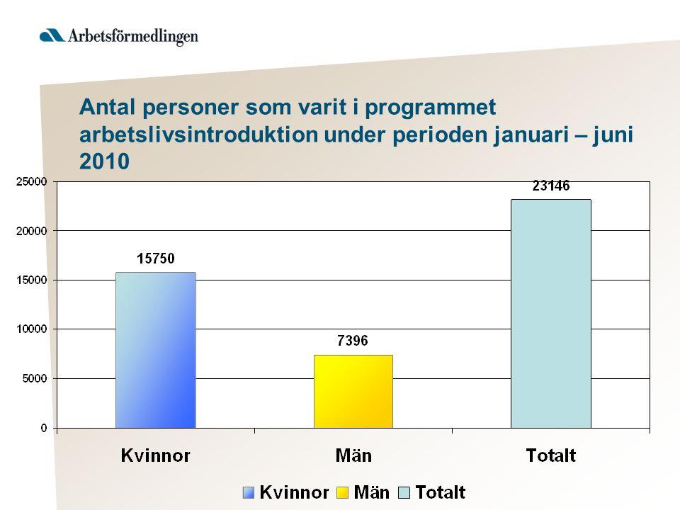 Antal personer som varit i programmet arbetslivsintroduktion under perioden januari – juni 2010