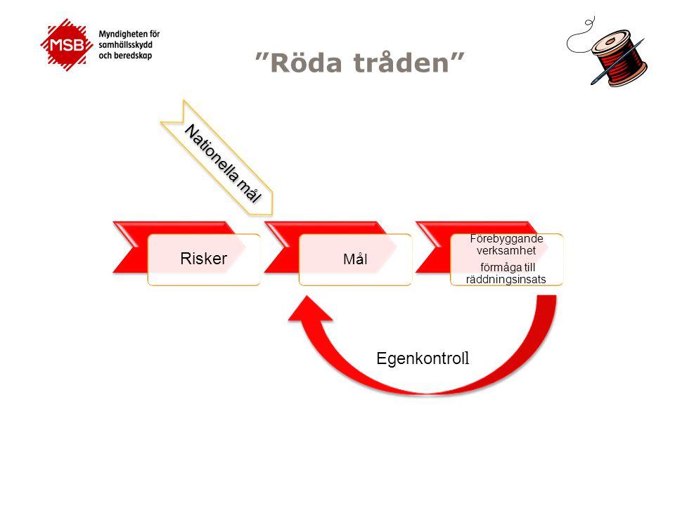 Röda tråden Risker Mål Förebyggande verksamhet förmåga till räddningsinsats Förebyggande verksamhet förmåga till räddningsinsats Nationella mål Egenkontrol l