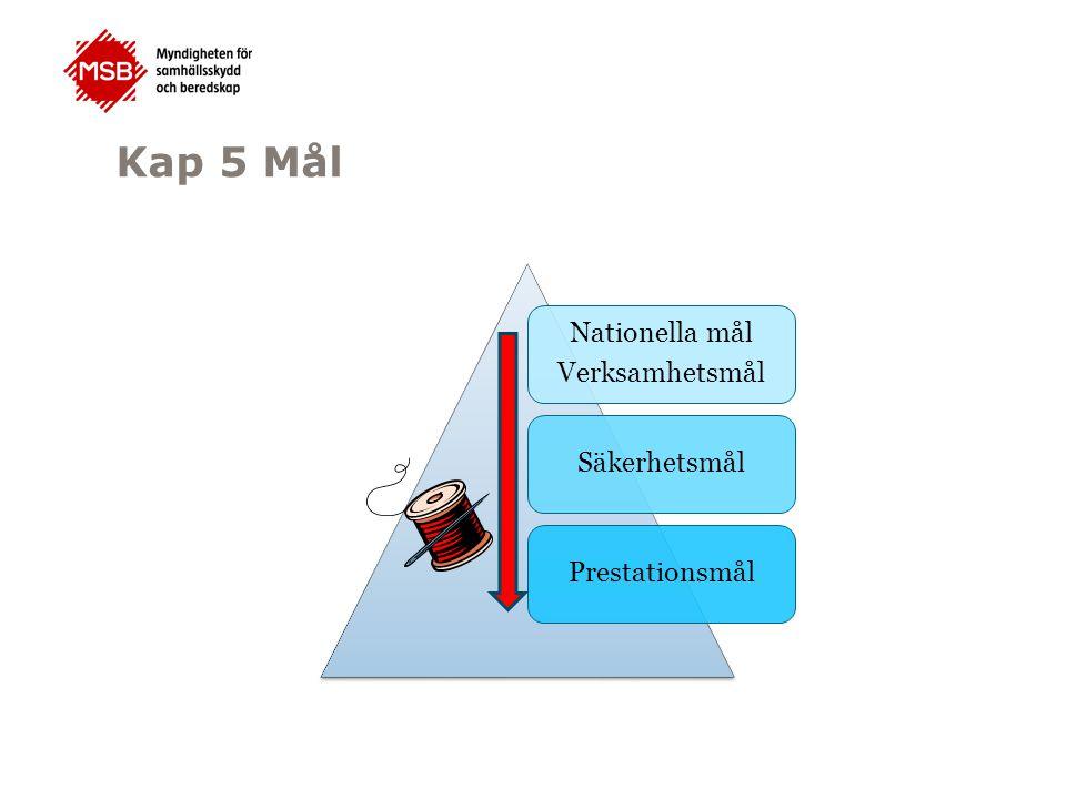 Kap 5 Mål Nationella mål Verksamhetsmål SäkerhetsmålPrestationsmål
