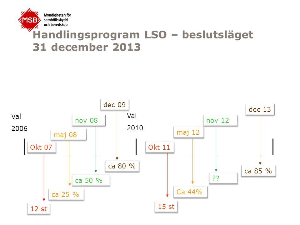 Handlingsprogram LSO – beslutsläget 31 december 2013 Val 2010 nov 08 ca 50 % Val 2006 Okt 11 15 st maj 12 Ca 44% dec 09 ca 80 % 12 st Okt 07 ca 25 % maj 08 nov 12 ?.