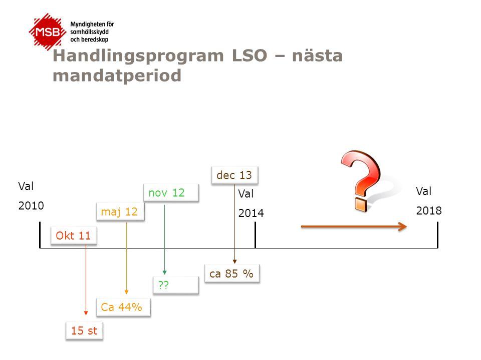 Handlingsprogram LSO – nästa mandatperiod Val 2014 Val 2010 Okt 11 15 st maj 12 Ca 44% nov 12 ?? dec 13 ca 85 % Val 2018