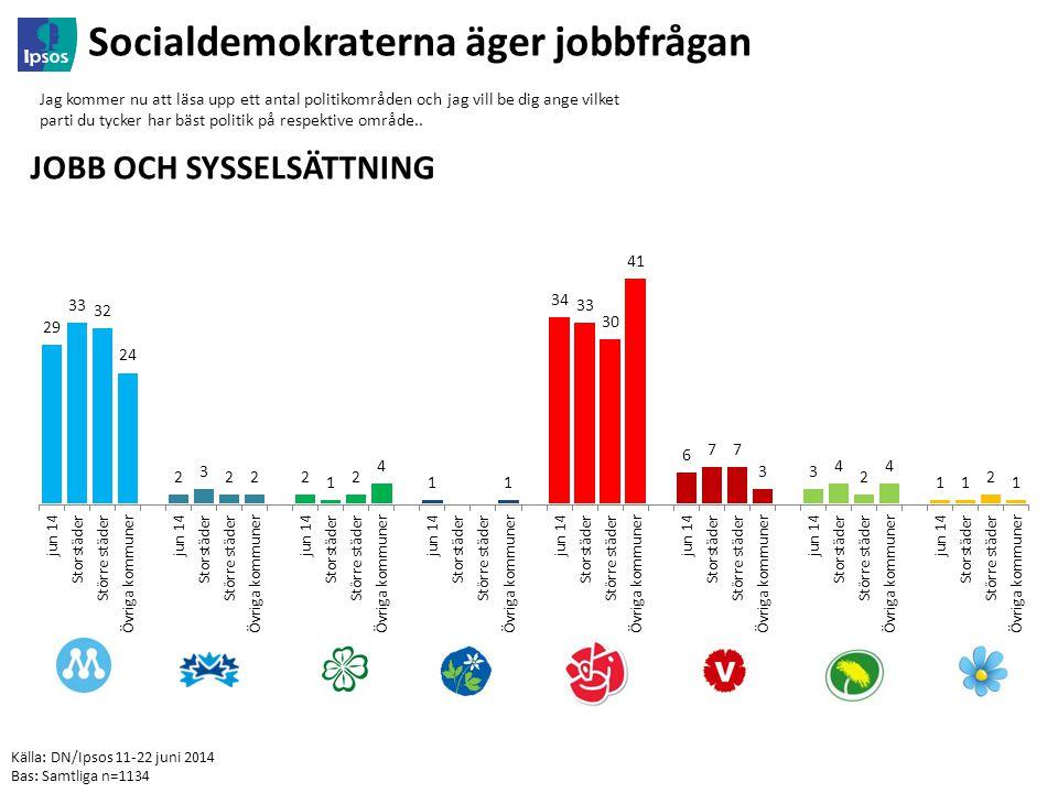 Källa: DN/Ipsos 11-22 juni 2014 Bas: Samtliga n=1134 Socialdemokraterna äger jobbfrågan Jag kommer nu att läsa upp ett antal politikområden och jag vill be dig ange vilket parti du tycker har bäst politik på respektive område..