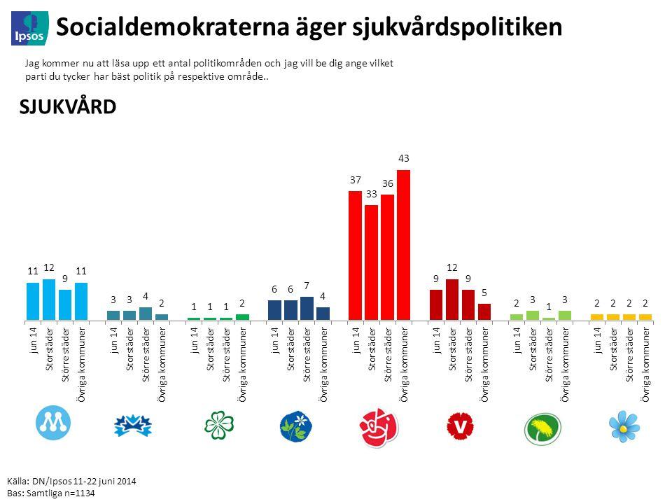 Källa: DN/Ipsos 11-22 juni 2014 Bas: Samtliga n=1134 Socialdemokraterna äger sjukvårdspolitiken Jag kommer nu att läsa upp ett antal politikområden och jag vill be dig ange vilket parti du tycker har bäst politik på respektive område..