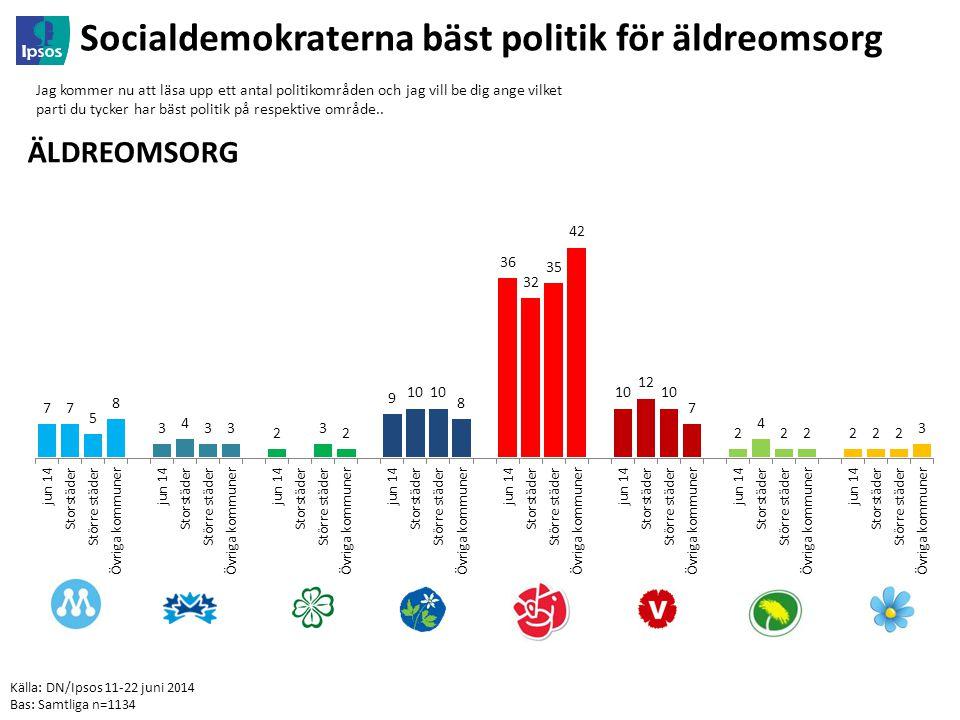Källa: DN/Ipsos 11-22 juni 2014 Bas: Samtliga n=1134 Socialdemokraterna bäst politik för äldreomsorg Jag kommer nu att läsa upp ett antal politikområden och jag vill be dig ange vilket parti du tycker har bäst politik på respektive område..