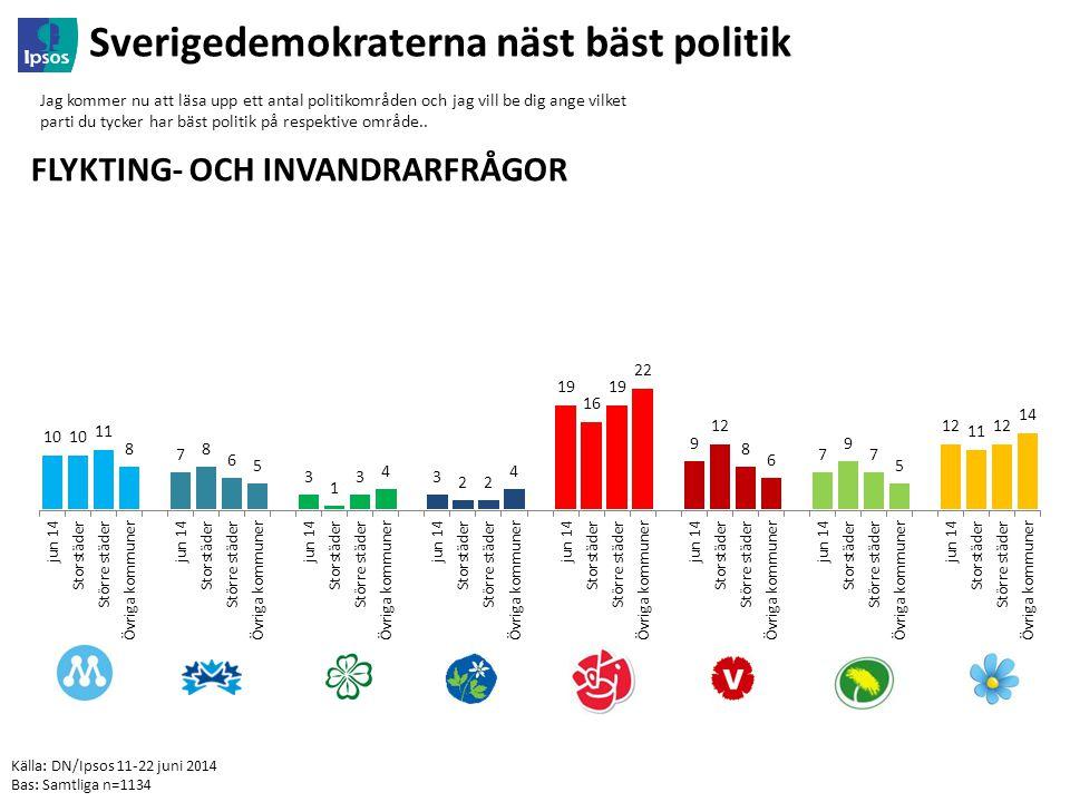 Källa: DN/Ipsos 11-22 juni 2014 Bas: Samtliga n=1134 Sverigedemokraterna näst bäst politik Jag kommer nu att läsa upp ett antal politikområden och jag vill be dig ange vilket parti du tycker har bäst politik på respektive område..