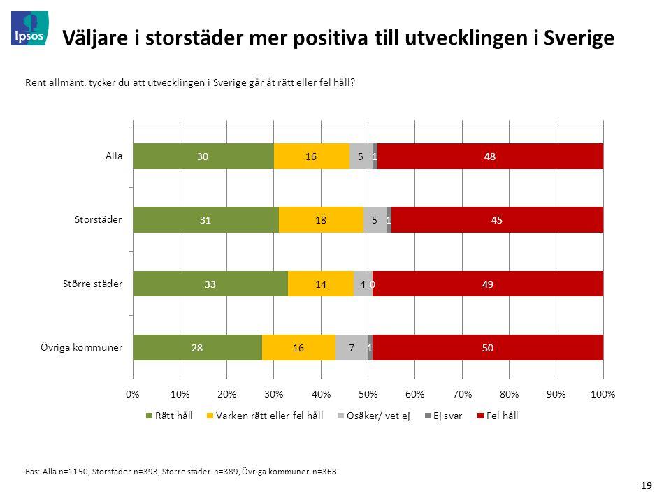 19 Väljare i storstäder mer positiva till utvecklingen i Sverige Bas: Alla n=1150, Storstäder n=393, Större städer n=389, Övriga kommuner n=368 Rent allmänt, tycker du att utvecklingen i Sverige går åt rätt eller fel håll