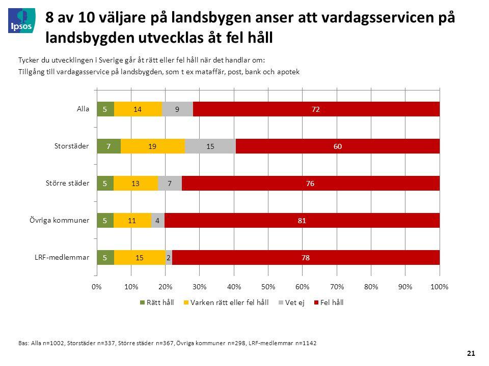 21 8 av 10 väljare på landsbygen anser att vardagsservicen på landsbygden utvecklas åt fel håll Bas: Alla n=1002, Storstäder n=337, Större städer n=36