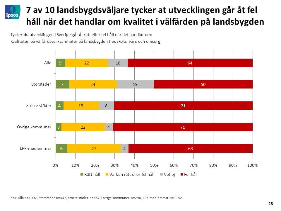 23 7 av 10 landsbygdsväljare tycker at utvecklingen går åt fel håll när det handlar om kvalitet i välfärden på landsbygden Bas: Alla n=1002, Storstäder n=337, Större städer n=367, Övriga kommuner n=298, LRF-medlemmar n=1142 Tycker du utvecklingen i Sverige går åt rätt eller fel håll när det handlar om: Kvaliteten på välfärdsverksamheter på landsbygden t ex skola, vård och omsorg