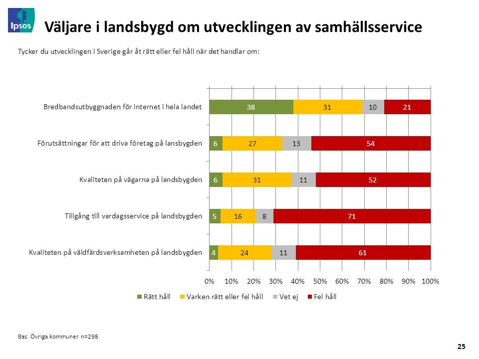 25 Väljare i landsbygd om utvecklingen av samhällsservice Bas: Övriga kommuner n=298 Tycker du utvecklingen i Sverige går åt rätt eller fel håll när det handlar om: