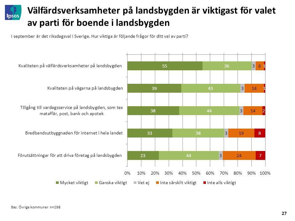27 Välfärdsverksamheter på landsbygden är viktigast för valet av parti för boende i landsbygden Bas: Övriga kommuner n=298 I september är det riksdagsval i Sverige.