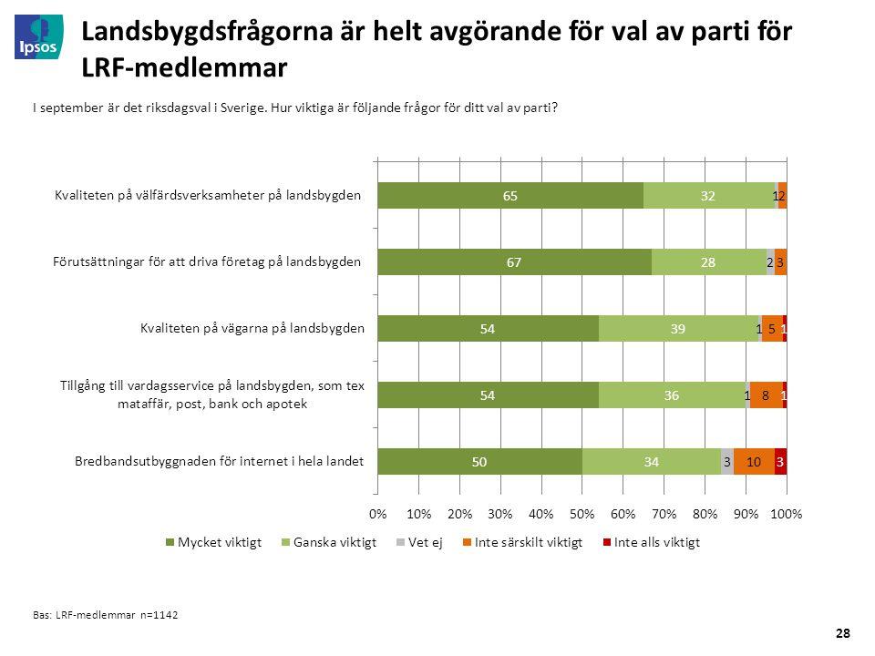 28 Landsbygdsfrågorna är helt avgörande för val av parti för LRF-medlemmar Bas: LRF-medlemmar n=1142 I september är det riksdagsval i Sverige.